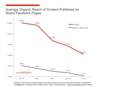 Facebook-päivitysten orgaaninen kattavuus pienenee