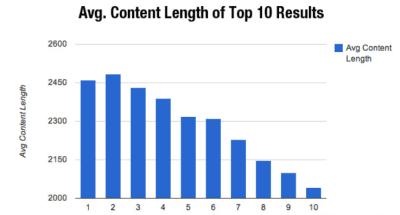 Googlen top 10 hakutulosten keskimääräinen tekstin pituus merkkimäärä