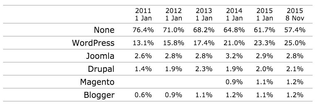 WordPress on suosituin sisällönhallintajärjestelmä