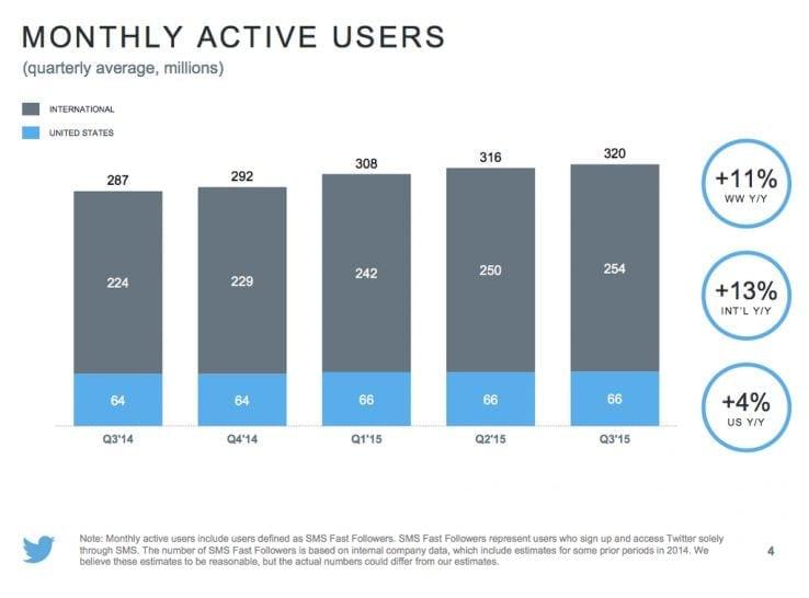Twitterin käyttäjämäärä kasvaa