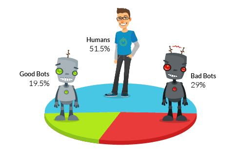 Bottien osuus verkkovierailijoista vuonna 2015