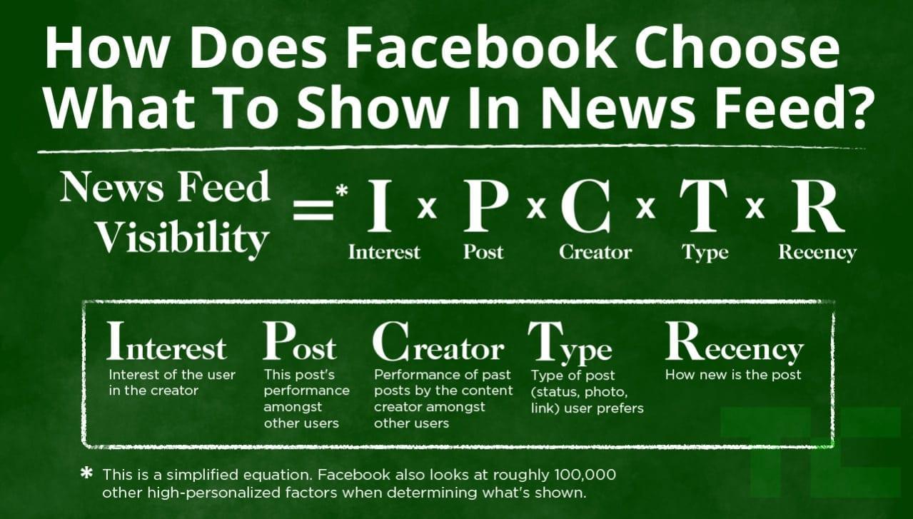 facebook-algoritmi-lyhyesti
